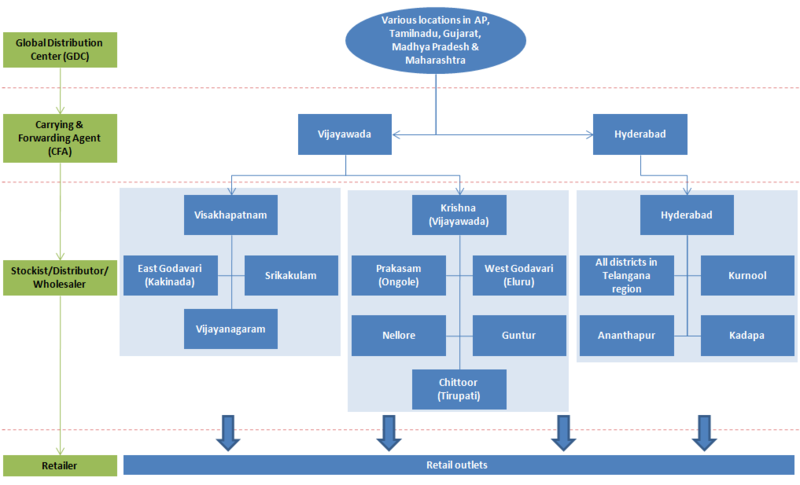 dairy farm group redesign of business systems and processes 2012-3-29 what is business process design and why  dairy farm group – redesign of business systems and processes,  the coming commoditization of processes.